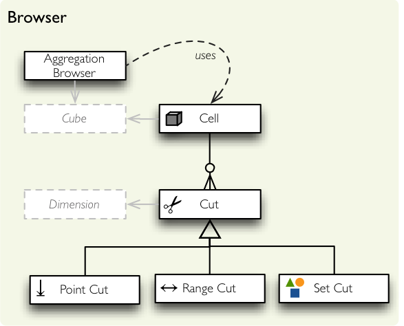 Aggregation Browser Reference — Cubes 1 0 1 documentation