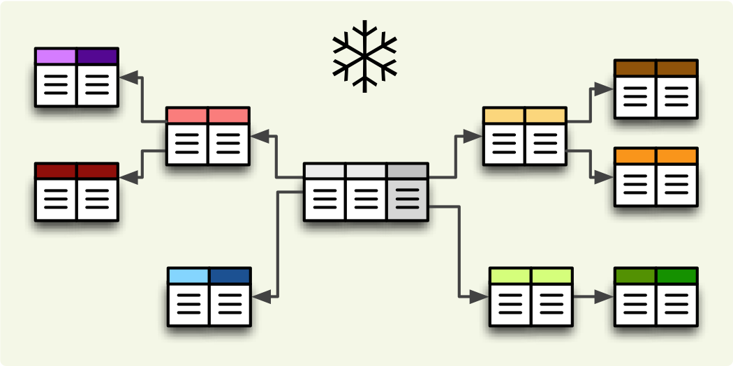 Sql backend cubes 101 documentation imagesschemasnowflakeg ccuart Image collections