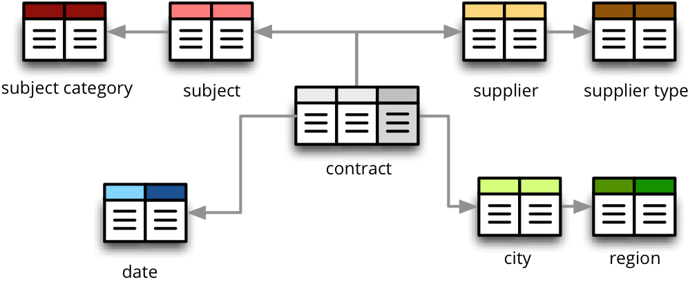 Sql backend cubes 101 documentation imagessnowflakeschemag ccuart Image collections